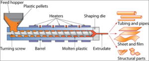 plastic extrusion process
