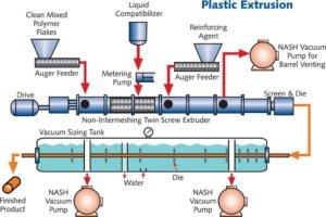 plastic pipe extrusion