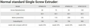 standard single screw extruder