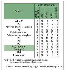 PVC properties table