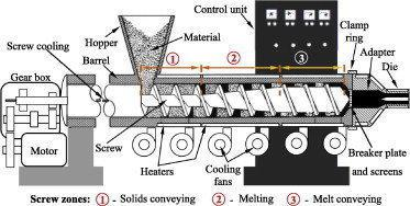 diagram of single screw extruder