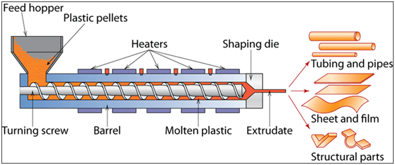 HDPE pipe manufacturing process