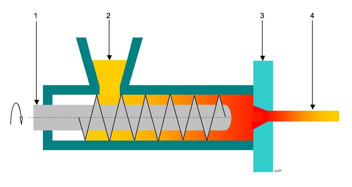 extruder diagram showing temperature zone of molten plastic