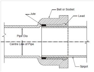 Diagram showing spigot and bell