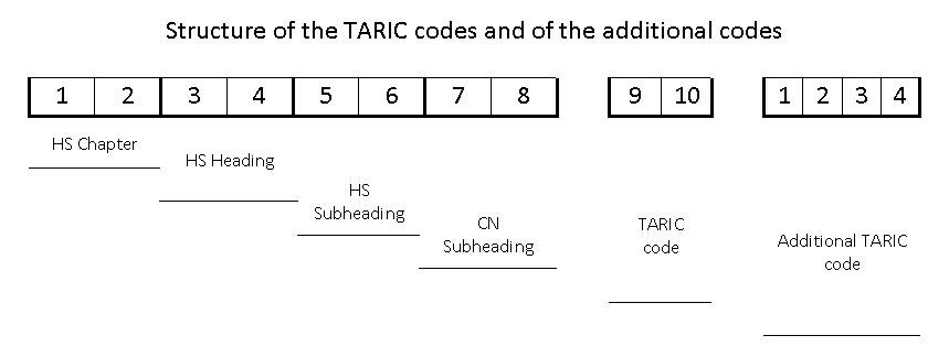 HS code, traffic code structures